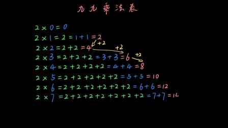 可汗学院:二年级数学 表内乘法:九九乘法表