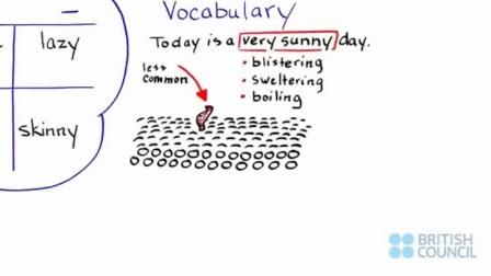 (沃的雅思托福培训扬州中心)雅思官方口语评分标准二之词汇多样性