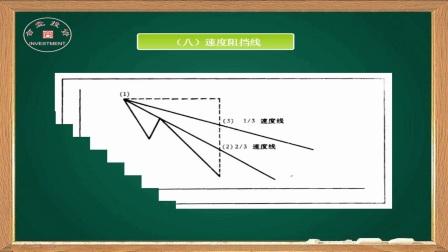 期货技术分析05:趋势的基本概念(百分比回撤、速度线、反转日、价格跳空)