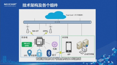 庆科信息NB-IoT智能锁(箱包)视频演示