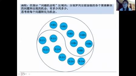 如何画问题机会轮(五行基础-火)