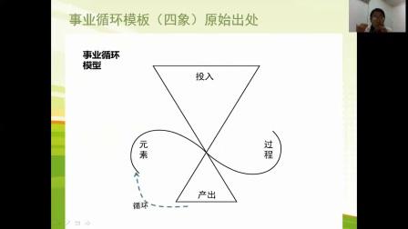 如何画事业循环模板(四象)