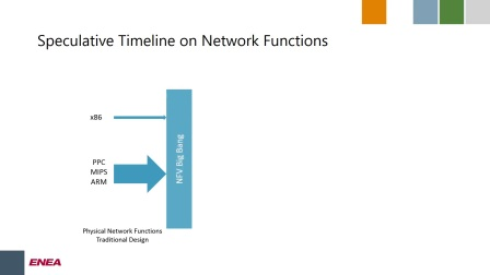 Architectural Choice in NFV Infrastructure