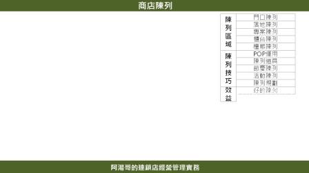 連鎖店經營管理一頁書-04門店陳列