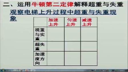 《超重和失重》人教版高一物理-鄭州實驗高中:張俊杰