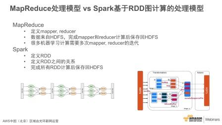 Amazon Kinesis和Spark 流式处理