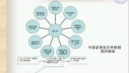 证券投资学 戴志敏 全24学时 浙江大学 视频教程 02