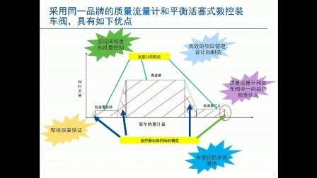 流量方案产品宣讲:艾默生平衡活塞式数控装车阀系列3-推荐使用同一品牌的质量流量计和平衡活塞式装车阀