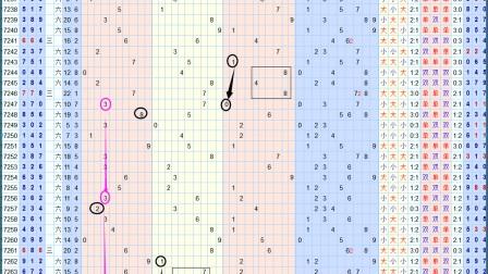 福彩3d规律 走势图规律