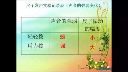 小學科學教科版四上《聲音的變化》安徽劉建敏