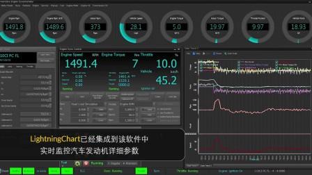 LightningChart被公认为图表控件行业性能最好,技术支持最到位的的数据可视化组件