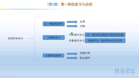 5、第一阶段复习与总结