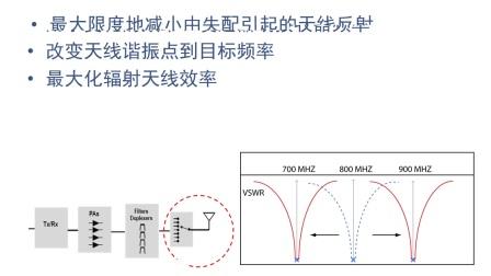 全面的可调谐射频元件(TRFC)方案优化手机天线性能