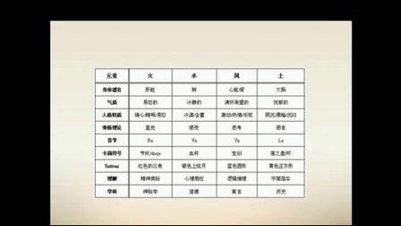 初学者塔罗牌教学视频教程01、()西方四元素理论)_
