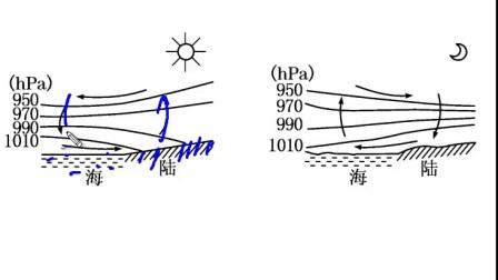 12热力环流实例--城市风海陆风山谷风
