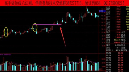 短线新利器:融资融券T+O交易