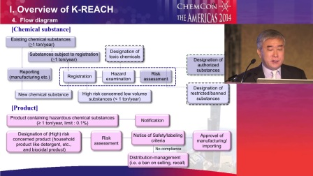K-REACH and draft subordinate degrees shared by Stephen Kim from Evonik Korea