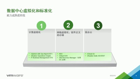 VMware微课堂 第一期 SDDC概述-王兴龙