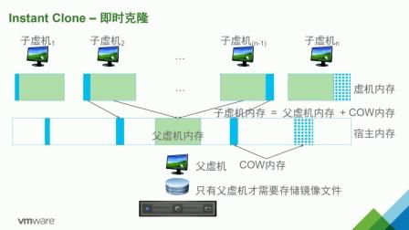 VMware微课堂第八期 Horizon7 及时交付 -程燕非