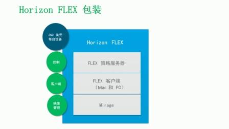 VMware微课堂第三期 Horizon FlEX-冯磊