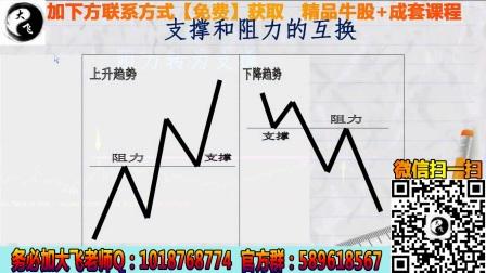 炒股入门技术知识 涨停股识别