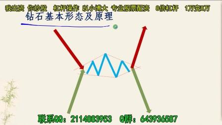 股票策略股票配资股票 股票形态系列-钻石形态