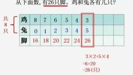 宁波市小学数学微课视频《鸡兔同笼问题》