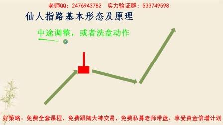 股票形态系列-仙人指路第二节.