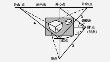 [中国美术学院:渠晨明主讲:绘画透视应用与技法].渠晨明.第3集