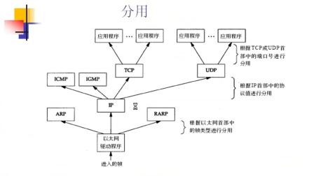 TCP IP协议 1 协议栈概述