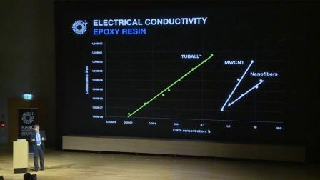 改变世界的新型纳米管材料