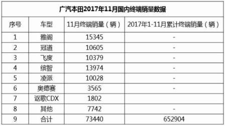 广汽本田笑翻了,11月有5款车型销量过万,冠道比汉兰达卖的多