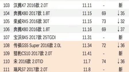 小熊油耗2017年度紧凑型SUV油耗排行榜