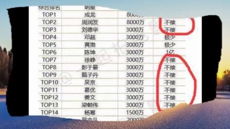 陈坤一集电视剧的片酬是多少拍摄脱身者酬劳多少