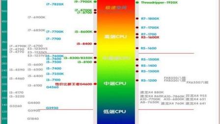2018年新近详细CPU、显卡天梯图