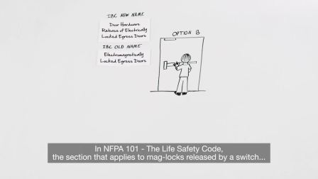 Decoded: Code Requirements for Electromagnetic Locks