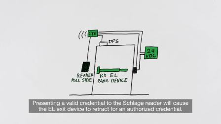 Intro to Door Hardware: The Schlage CTE Single Door Controller