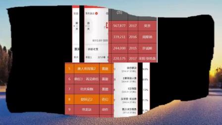 《唐人街探案2》成最卖座电影五强,实时票房被《红海行动》赶超