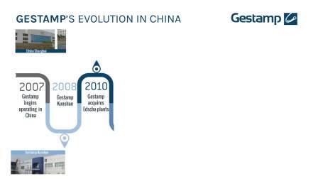 海斯坦普在中国:Gestamp In China