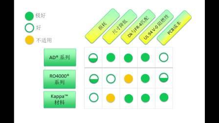 应用于互联汽车的高频线路板材料