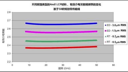 汽车雷达天线线路板材料的的设计Dk,厚度以及铜箔粗糙度的考虑