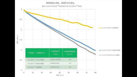 77-81GHz雷达天线电路材料的关键射频性能