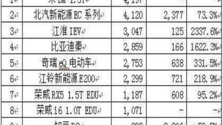 2018年2月轿车SUVMPV等汽车销量排行榜