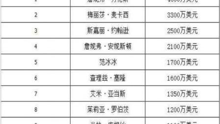 全球演员收入排行榜前十,中国仅成龙入围高居第二