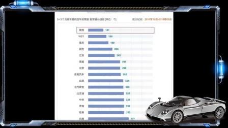 还记得那个叫好不叫座的观致汽车吗销量终于迎来大涨!