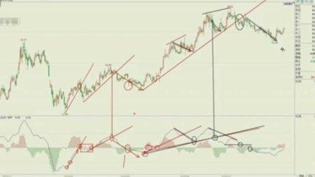 股票各种k线形态图解 炒股入门知识书籍 如何学炒股票新手入门
