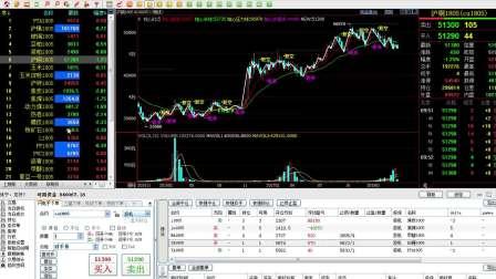 期货张宁-多周期共振攻防战法股票外汇原油期货期货期货期货