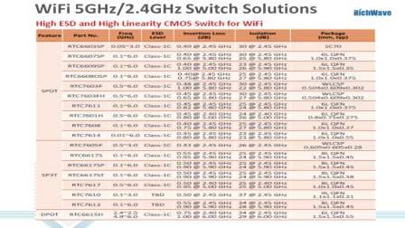 立積電子為WiFi射頻前端元件所提供的各類解決方案