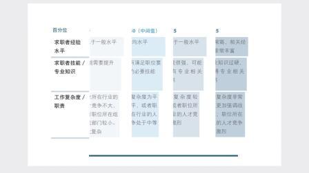 罗致恒富薪酬指南2018 Robert Half Salary Guide China