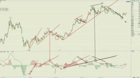 macd指标详解 短线炒股口诀 股市量价十八口诀